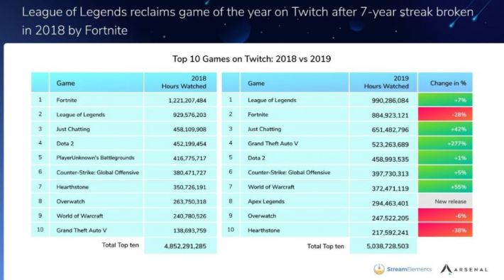 Fortnite lost 28% of its viewership hours on Twitch in 2019