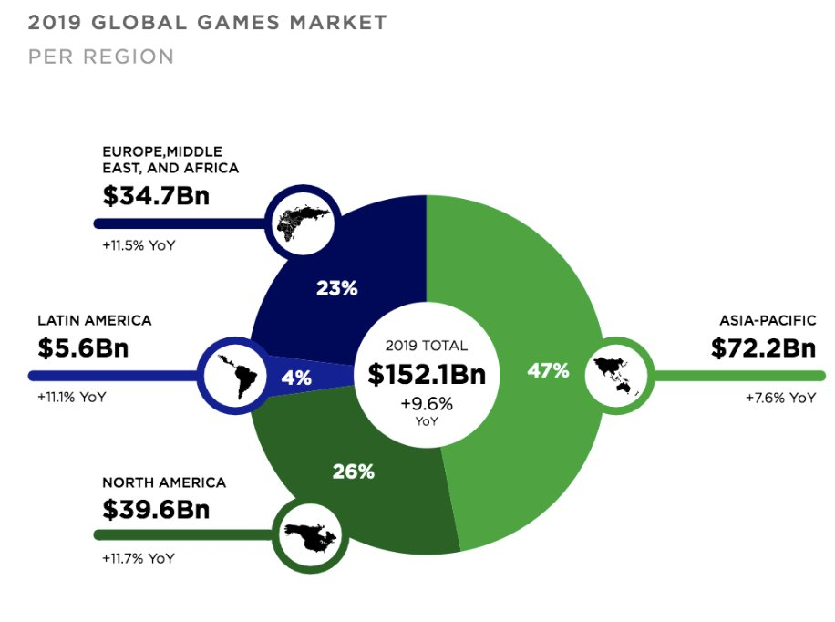 Gaming and Esports VC Landscape