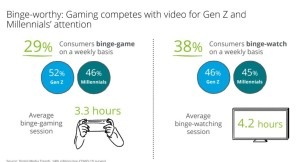 Deloitte - Games and streaming services fight it out during pandemic - Game Podcast - Games Podcasts - Video Game Podcast -