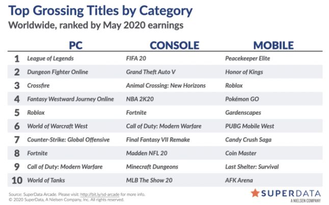 Digital Games Spending May 2020 - Game Podcast - Games Podcasts - Video Game Podcast -